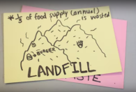 "A stack of index cards with different aspects of the food system drawn and written on them. The top card shows a hand-drawn landfill with food in it and says ""Landfill: 1/3 of food supply is wasted"""